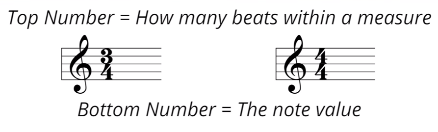 3/4 time signature and 4/4 time signature with words: Top Number = how many beats within a measure; Bottom number = the note value.