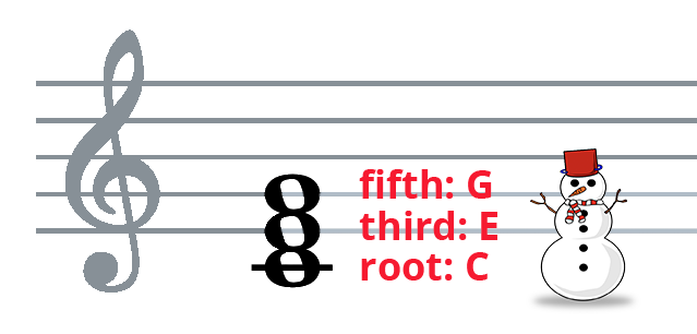 C-E-G chord on treble clef with root: C, third: E, fifth: G labels and doodle of snowman.