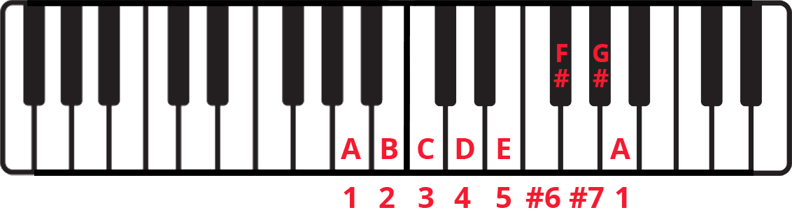 Keyboard diagram with A minor melodic notes labelled and scale degrees labelled underneath. 6th and 7th notes are labelled #6 and #7.