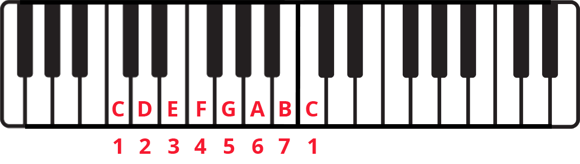 Nashville Number System explained on piano diagram with notes and scale degrees labelled, C major.