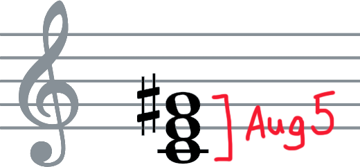 Standard notation of the III+ chord. C-E-G# with augmented 5th labelled between C and G#.