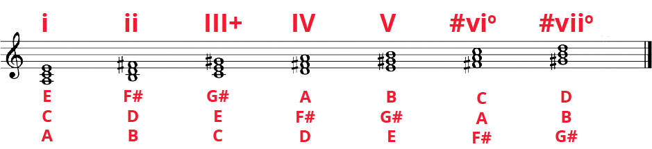 Minor diatonic chords on standard notation with notes labelled and roman numeral analysis labelled: i, ii, III+, IV, V, #vio, #vii0.