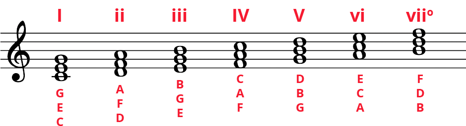 C Major diatonic triads in whole notes along standard staff. Notes labelled underneath and Roman numerals on top: I, ii, iii, IV, V, vi, viio.