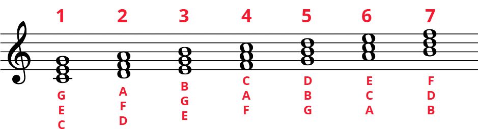 C Major diatonic whole note triads with notes labelled at bottom and numbers 1-7 on top.
