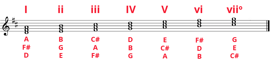 D Major diatonic triads in whole notes along standard staff. Notes labelled underneath and Roman numerals on top: I, ii, iii, IV, V, vi, viio.
