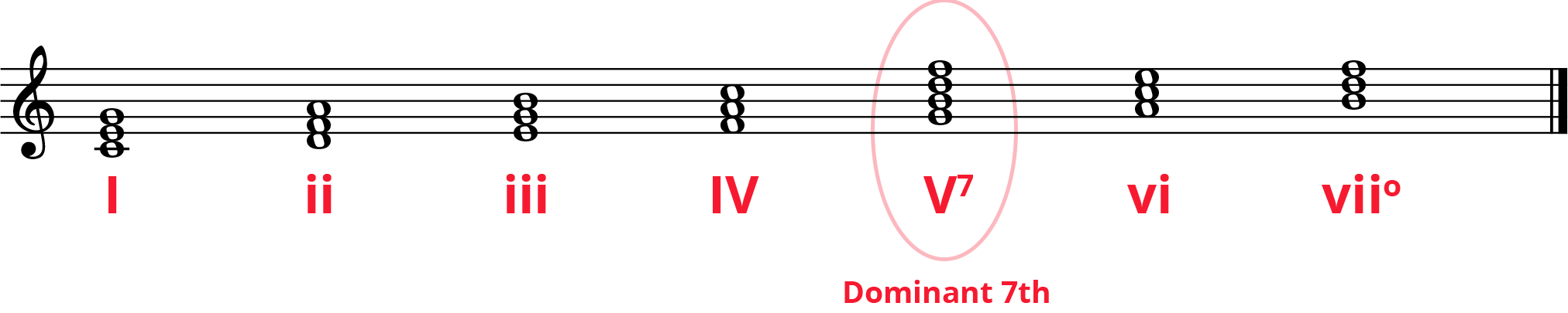 C Major diatonic chords with Roman numerals underneath and V7 (dominant 7th) circled.