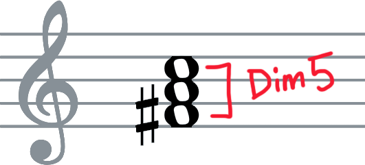 """Standard notation of #vio chord: F#-A-C, with """"diminished 5th"""" interval labelled between F# and C."""