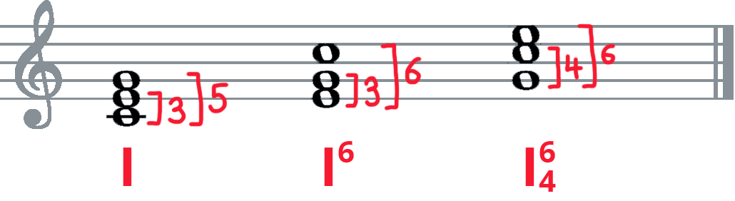 Figured bass example in standard notation and Roman numeral analysis. Root, first inversion, and 2nd inversion C chord with intervals labelled and Roman Numeral analysis numbers: I, I-6, I-6-4.