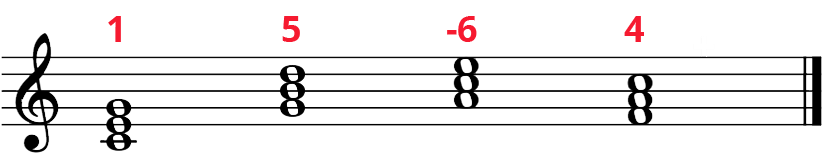 Progression of whole note triads: C, G, Am, F. Labelled numbers on top: 1, 5, -6, 4.