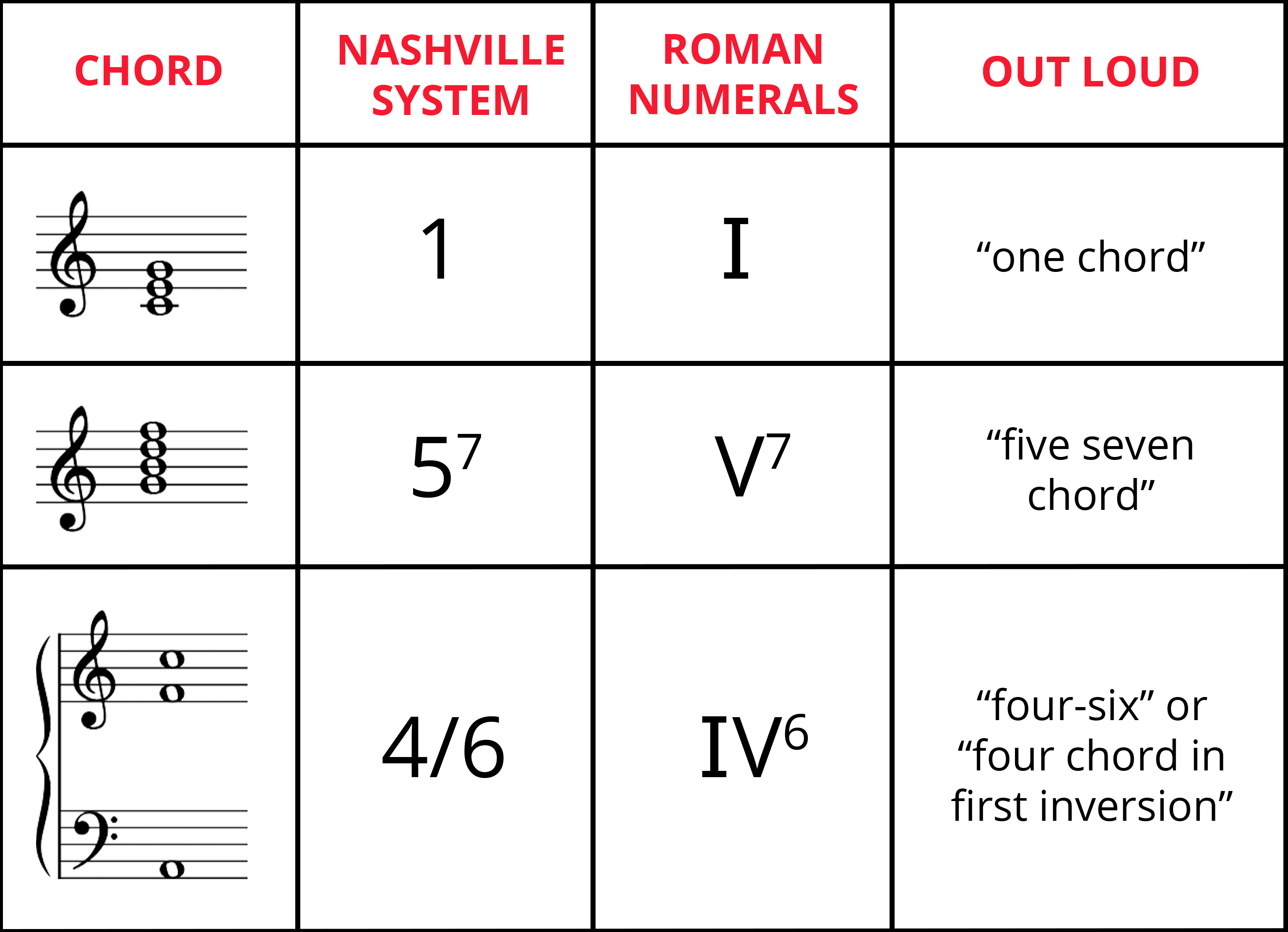 """Table summarizing what a chord looks like on standard notation, its notation in Nashville system, its notation in Roman numerals, and how it's read out loud. Row 1: 1 chord, I chord, """"one chord."""" Row 2: 5-7 chord, V-7 chord, """"five seven chord."""" Row 3: 4/6 chord, IV-6 chord, """"four six"""" or """"four chord in first inversion."""""""