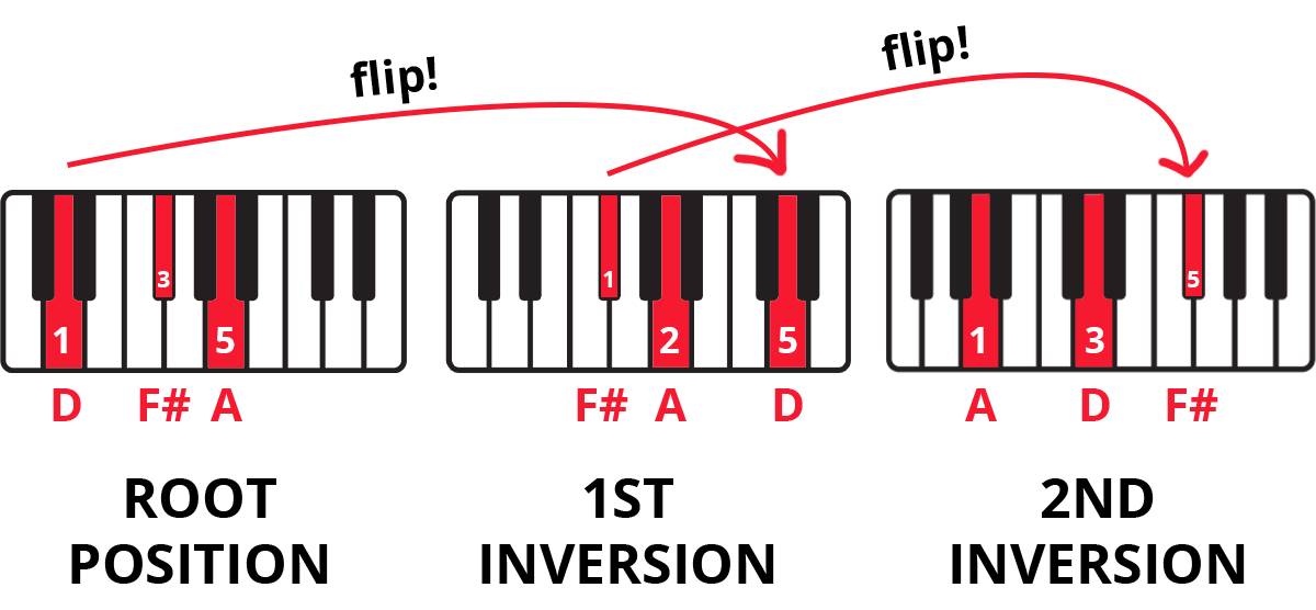 Keyboard diagram showing D Major triad inversions with keys highlighted and fingering labelled. Arrows show which notes get flipped to the top.