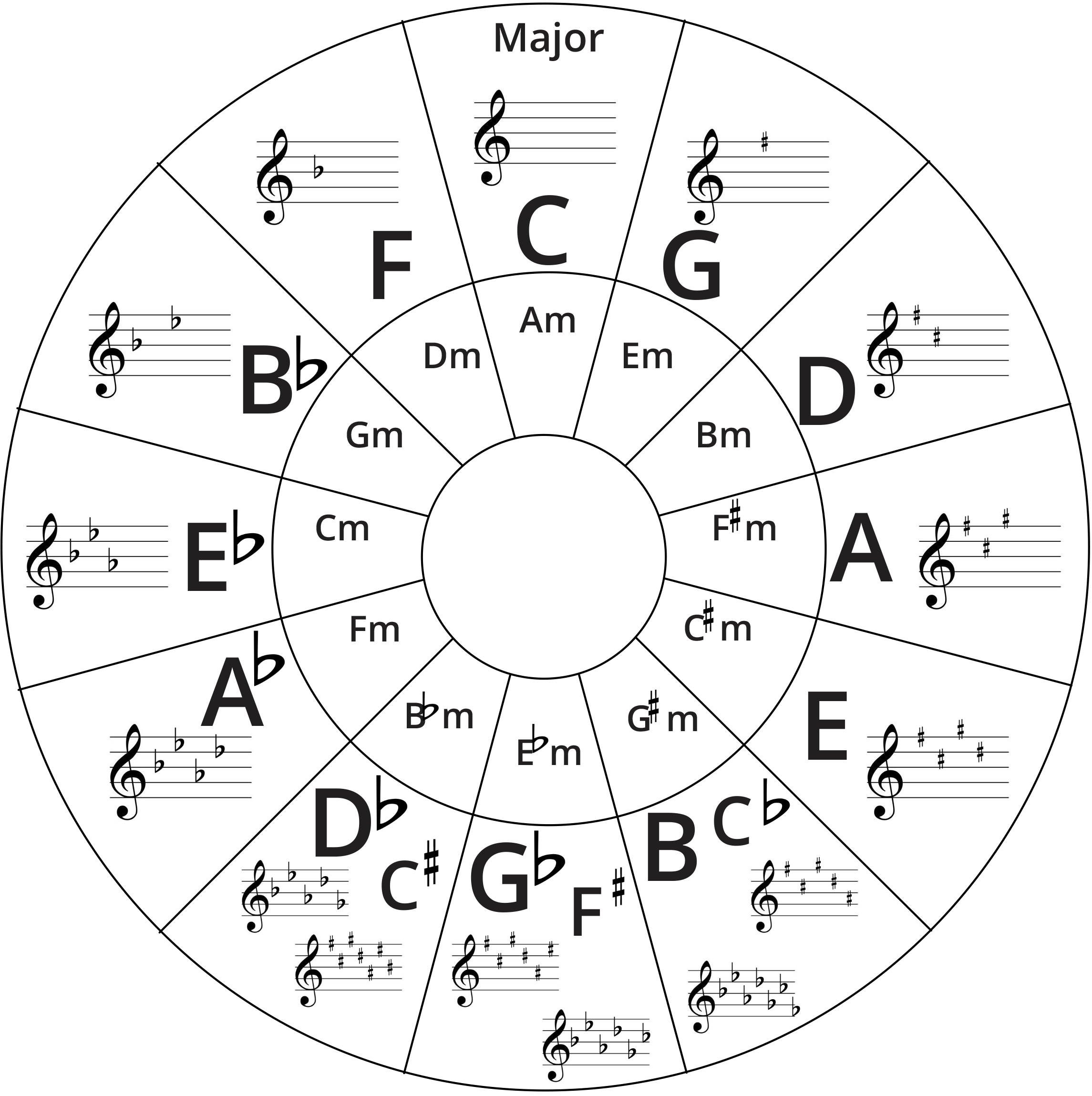 Circle of Fifths diagram.
