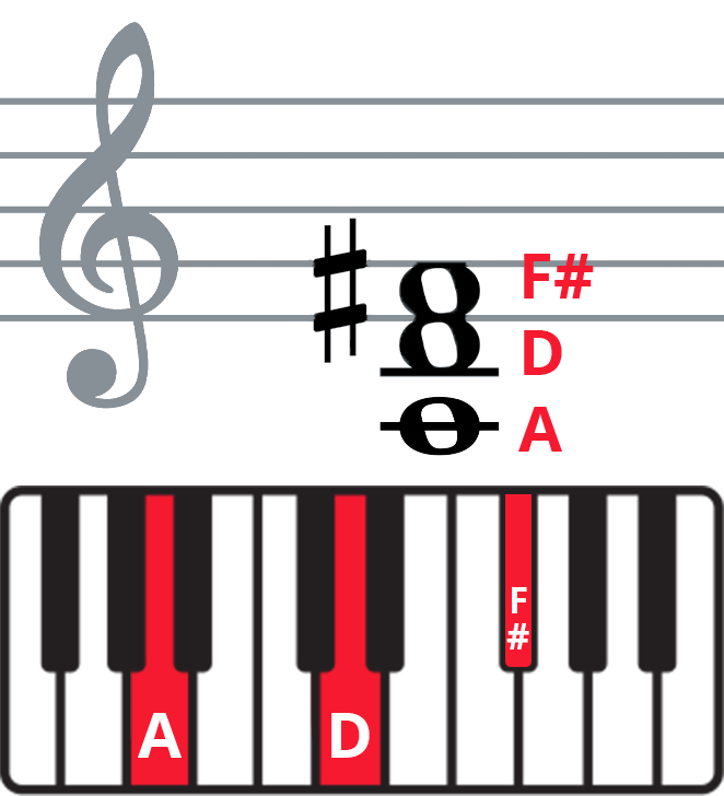 Keyboard diagram and staff notation of D chord in 2nd inversion.