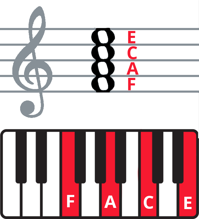 Keyboard diagram and staff notation of F7 chord.