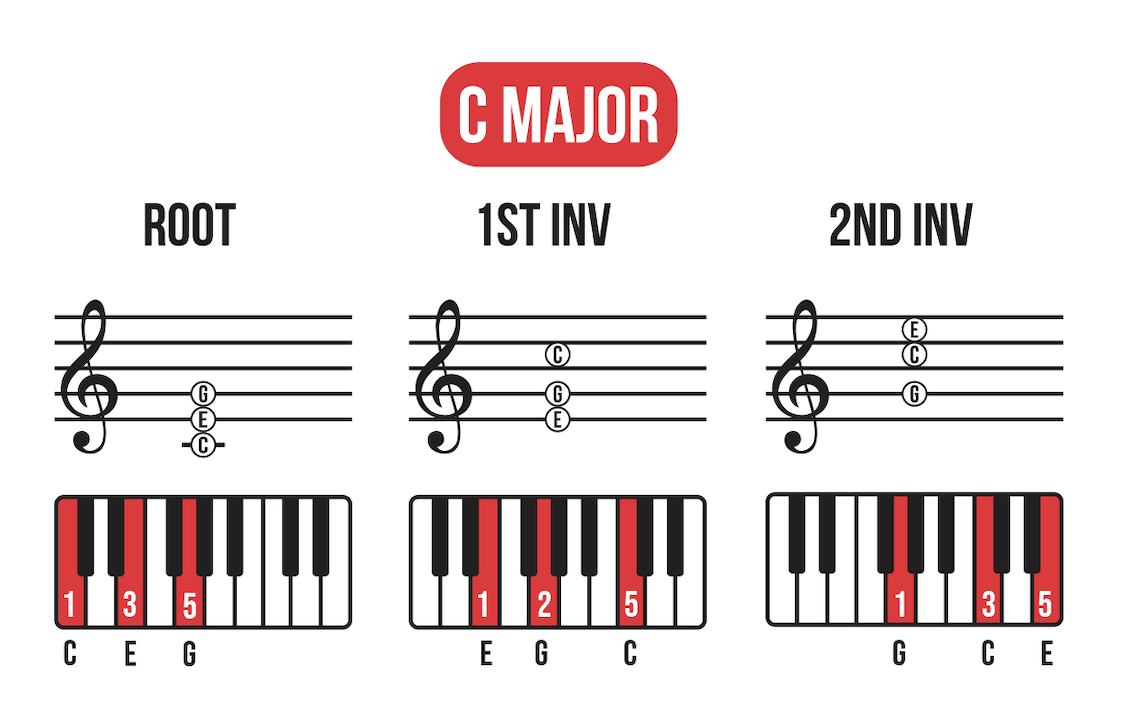 Keyboard and treble clef diagram of C Major chord in root, 1st inversion, and 2nd inversion with keys on keyboard labelled with fingering and note names highlighted in red.