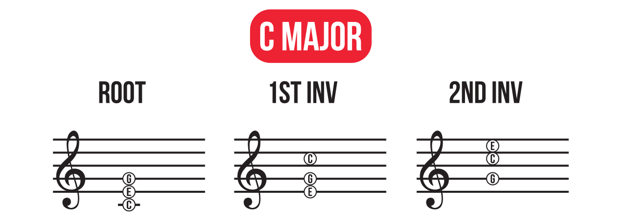 C major piano chord inversions on the grand staff in root position, 1st inversion, and 2nd inversion.