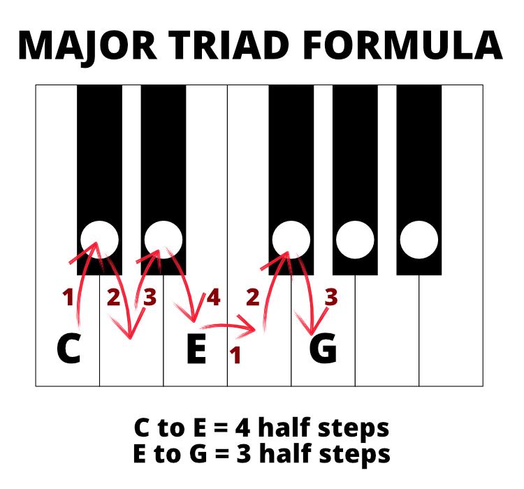Keyboard diagram of major triad formula for C major. C to E = 4 half steps. E to G = 3 half steps.