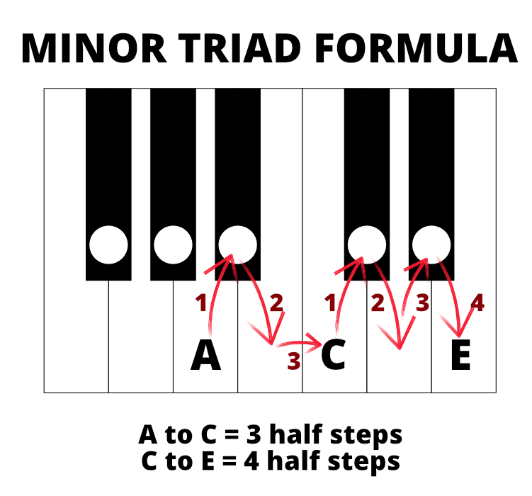 Keyboard diagram of minor triad in A minor. A to C is 3 half steps. C to E is 4 half steps.
