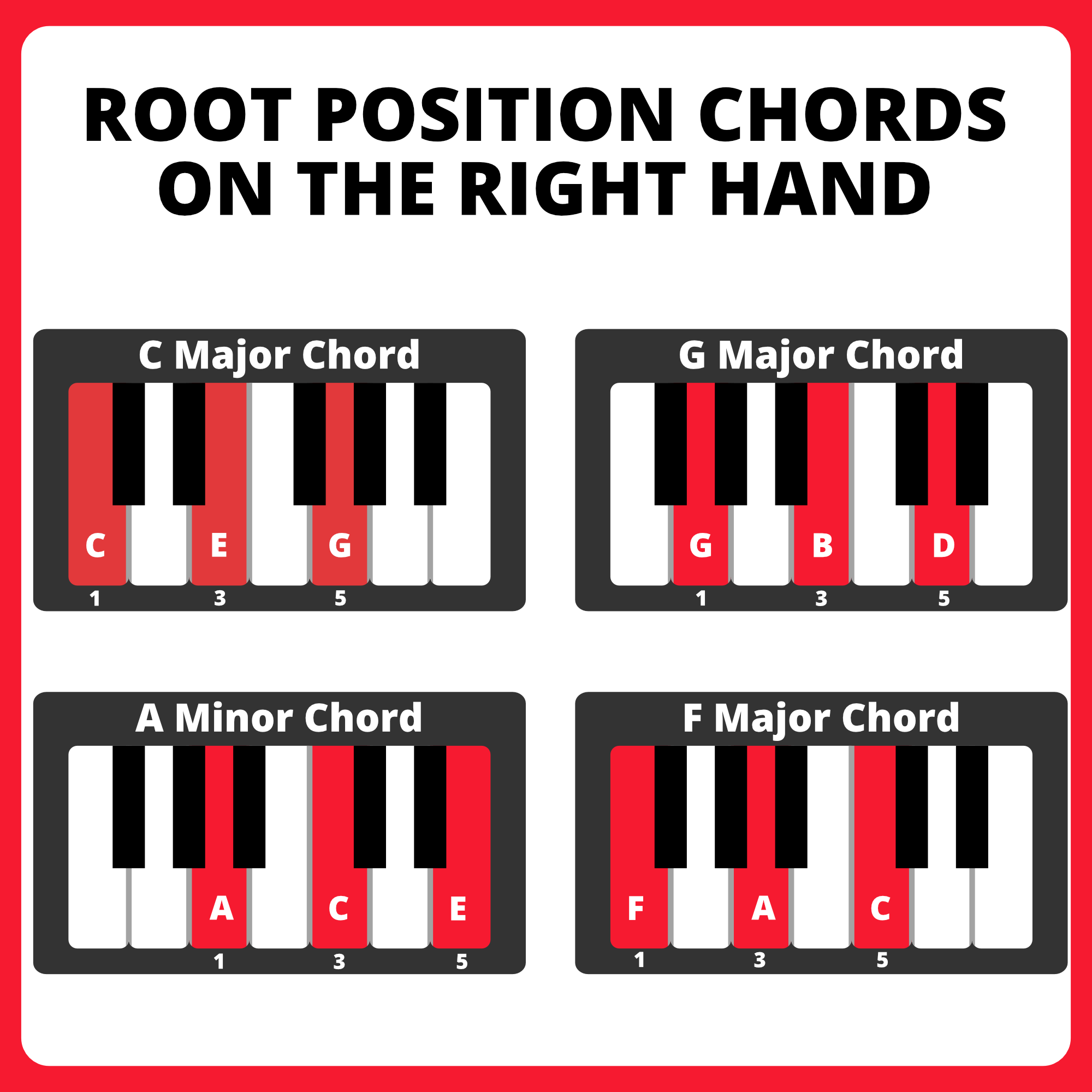 Diagram of root position chords on the right hand. C major chord is CEG played with fingers 1-3-5. G major is GBD fingers 1-3-5. A minor chord is ACE fingers 1-3-5. F major chord is FAC with fingers 1-3-5.