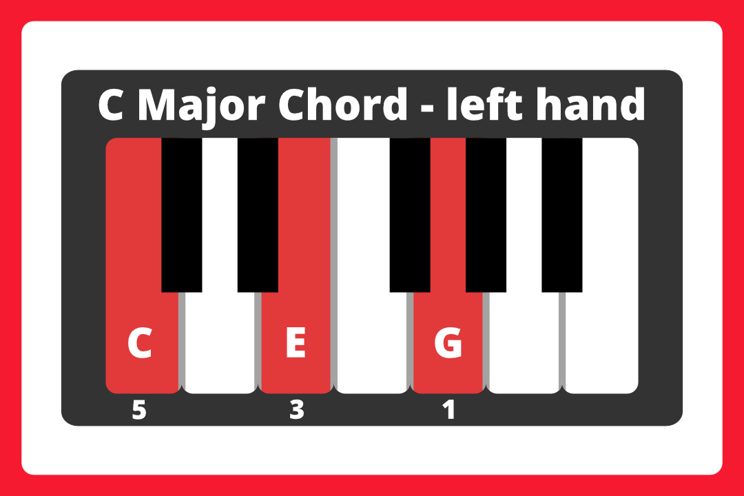 C major chord diagram with keys colored red: CEG with fingers 5-3-1.